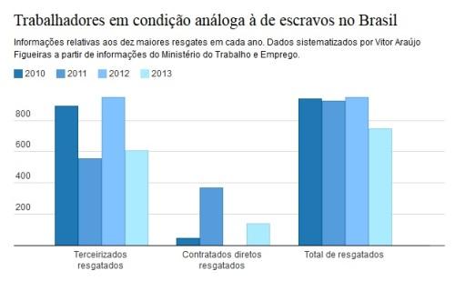 trabalhadores em condição análoga à de escravos no Brasil